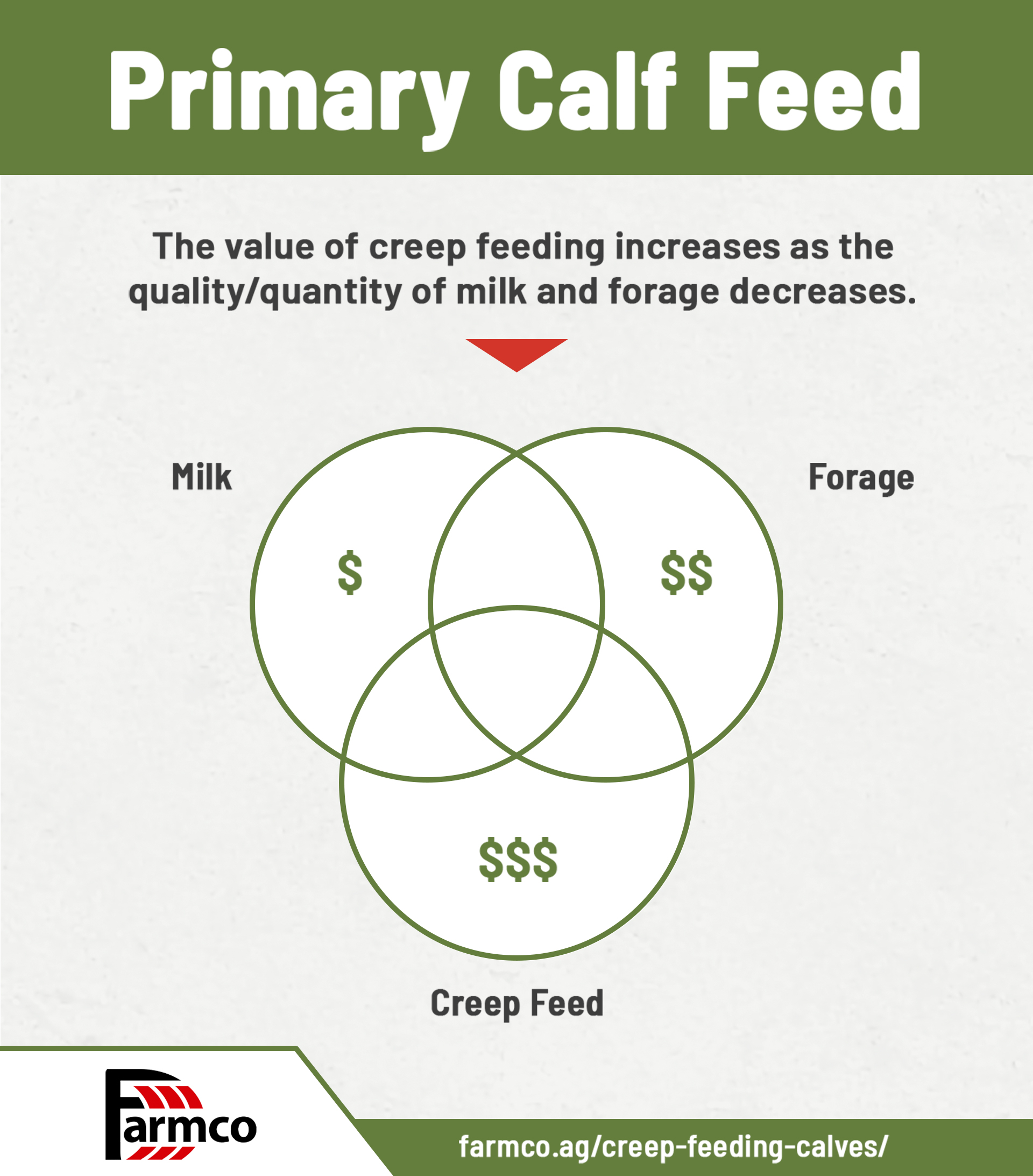 Graphic of primary feed sources for creep feeding calves